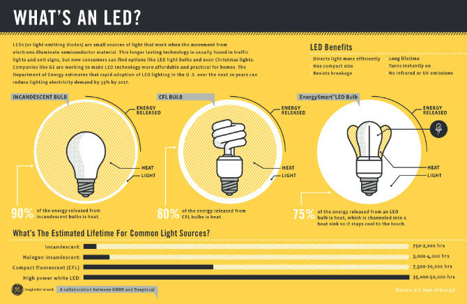 why-to-buy-and-use- led lights -2 led lights Why Should You Buy and Use Led Lights?! Why to Buy and Use Led Lights 2